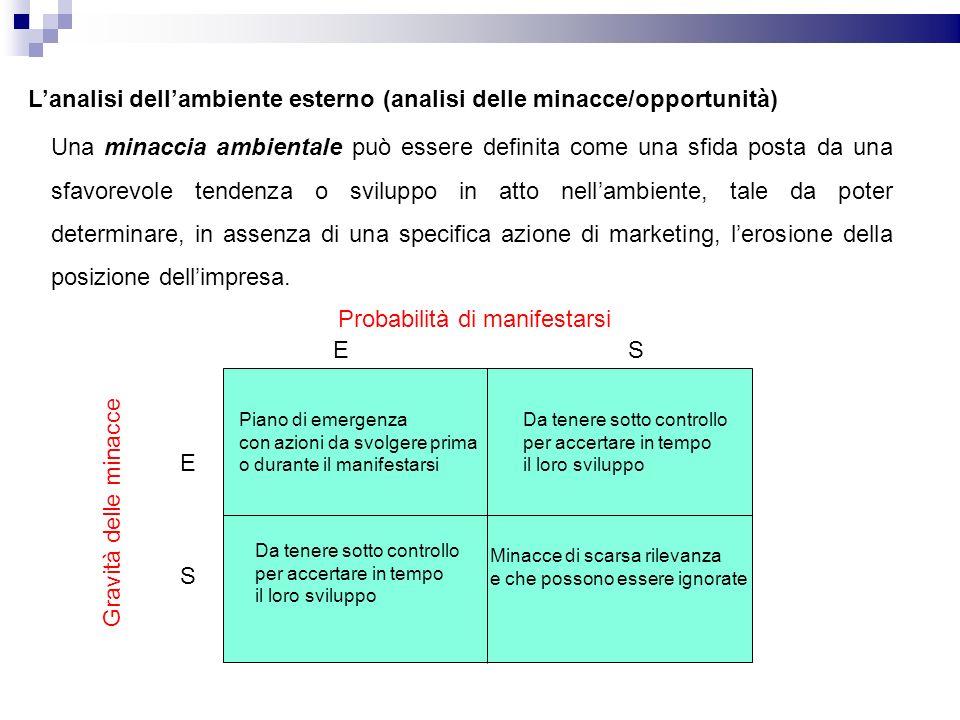 L'analisi dell'ambiente esterno (analisi delle minacce/opportunità)