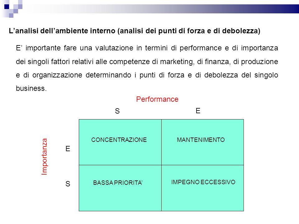 L'analisi dell'ambiente interno (analisi dei punti di forza e di debolezza)