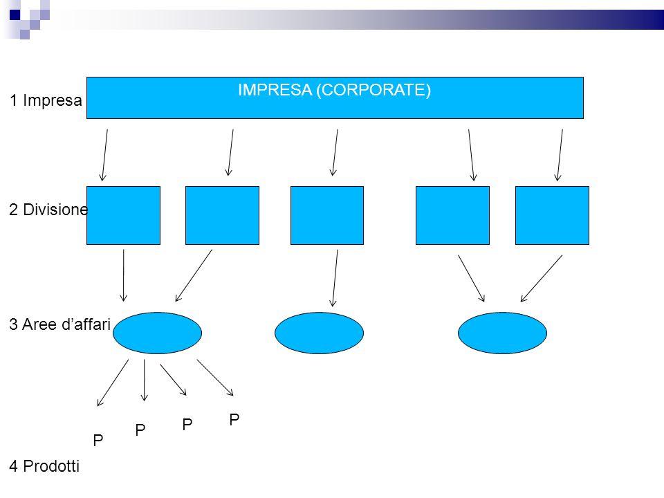 IMPRESA (CORPORATE) 1 Impresa 2 Divisione 3 Aree d'affari P P P P 4 Prodotti