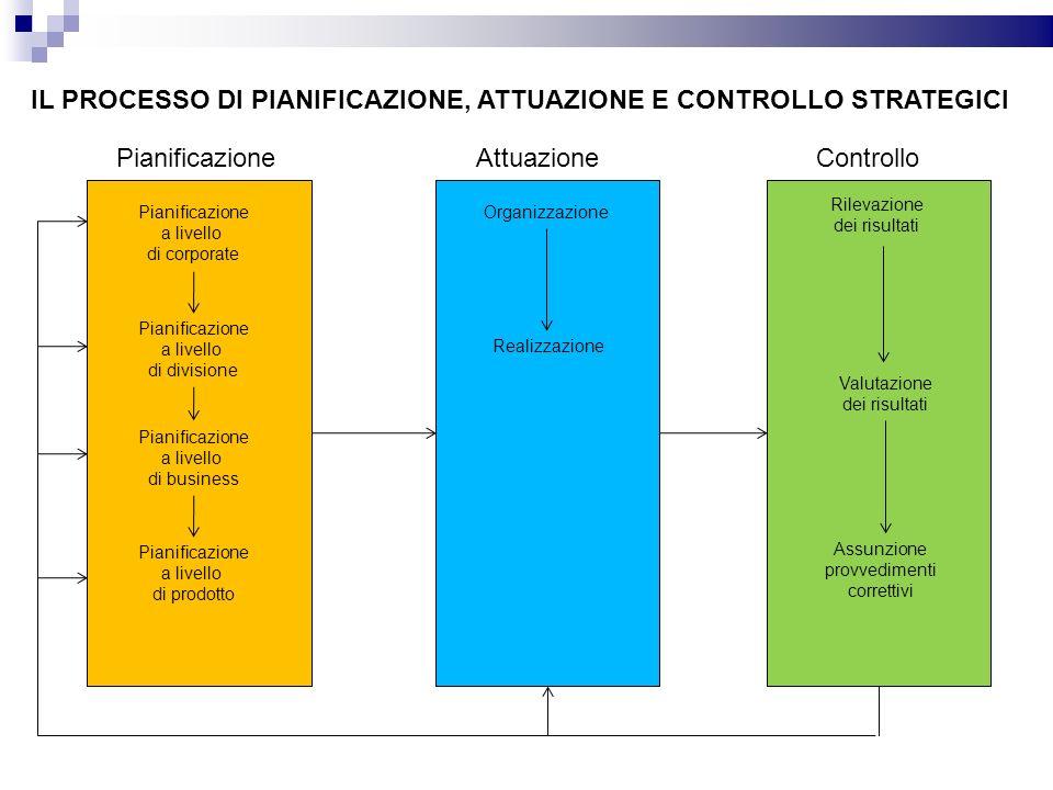 IL PROCESSO DI PIANIFICAZIONE, ATTUAZIONE E CONTROLLO STRATEGICI