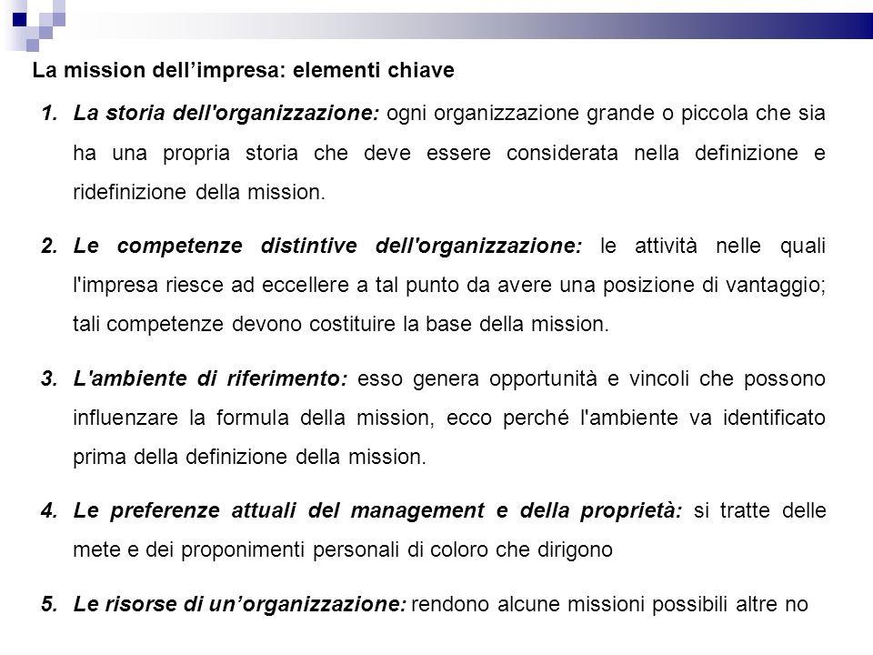 La mission dell'impresa: elementi chiave