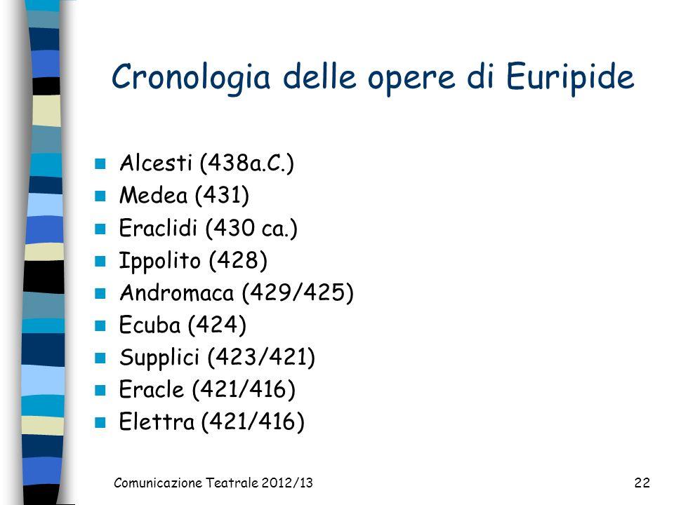 Cronologia delle opere di Euripide