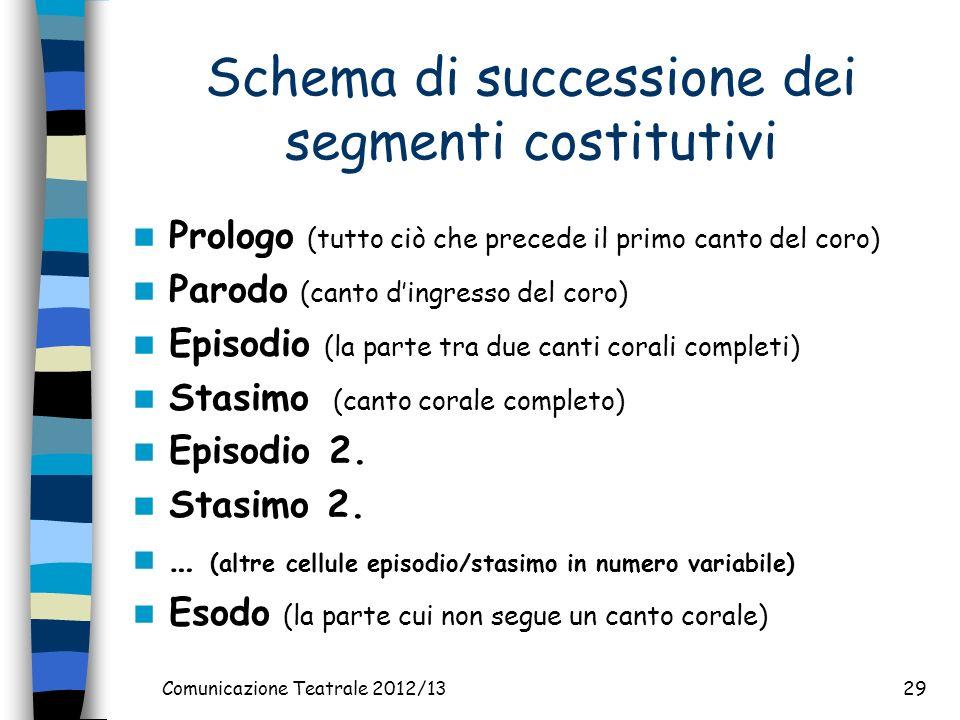 Schema di successione dei segmenti costitutivi