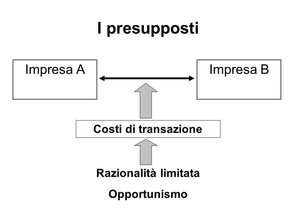 I presupposti Impresa A Impresa B Costi di transazione