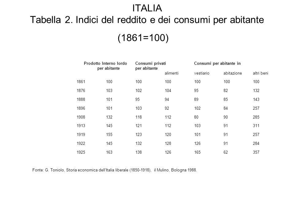ITALIA Tabella 2. Indici del reddito e dei consumi per abitante (1861=100)
