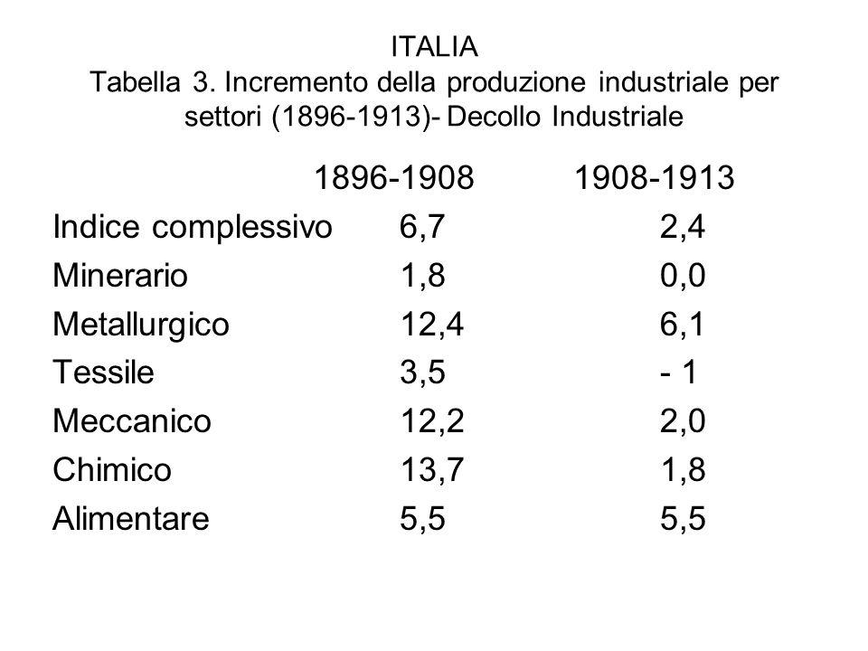 1896-1908 1908-1913 Indice complessivo 6,7 2,4 Minerario 1,8 0,0