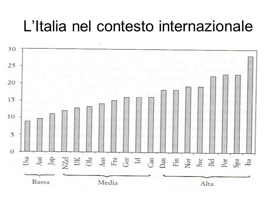 L'Italia nel contesto internazionale