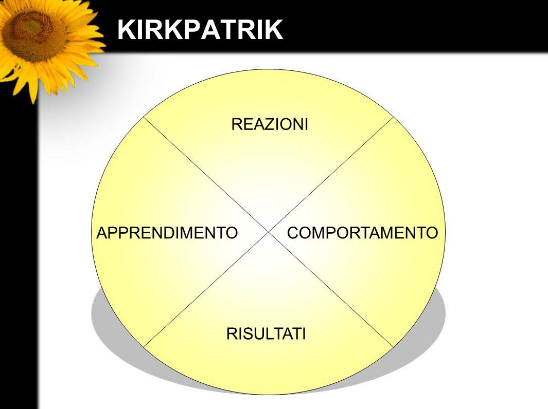 KIRKPATRIK REAZIONI APPRENDIMENTO COMPORTAMENTO RISULTATI
