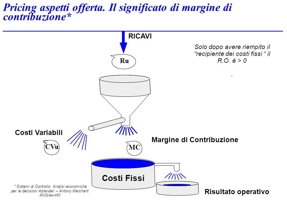 Pricing aspetti offerta. Il significato di margine di contribuzione*