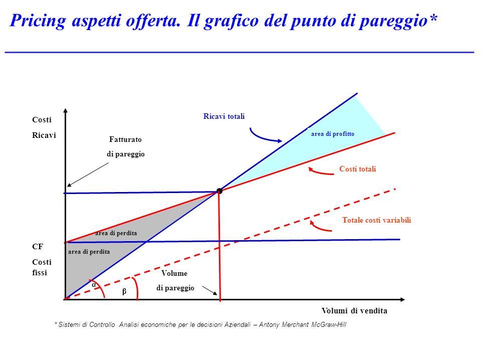 Pricing aspetti offerta. Il grafico del punto di pareggio*