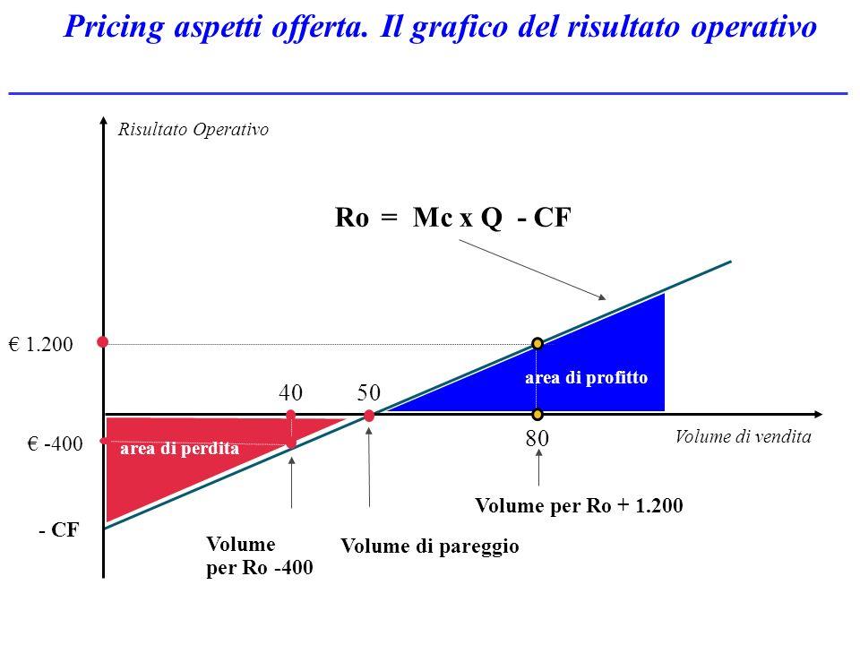 Pricing aspetti offerta. Il grafico del risultato operativo