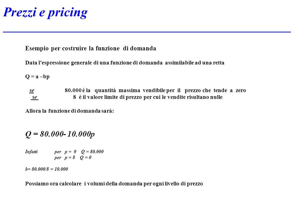 Prezzi e pricing Esempio per costruire la funzione di domanda. Data l'espressione generale di una funzione di domanda assimilabile ad una retta.