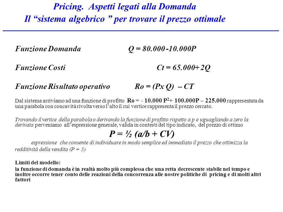 Pricing. Aspetti legati alla Domanda
