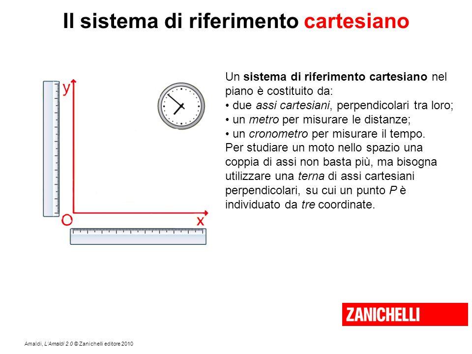 Il sistema di riferimento cartesiano