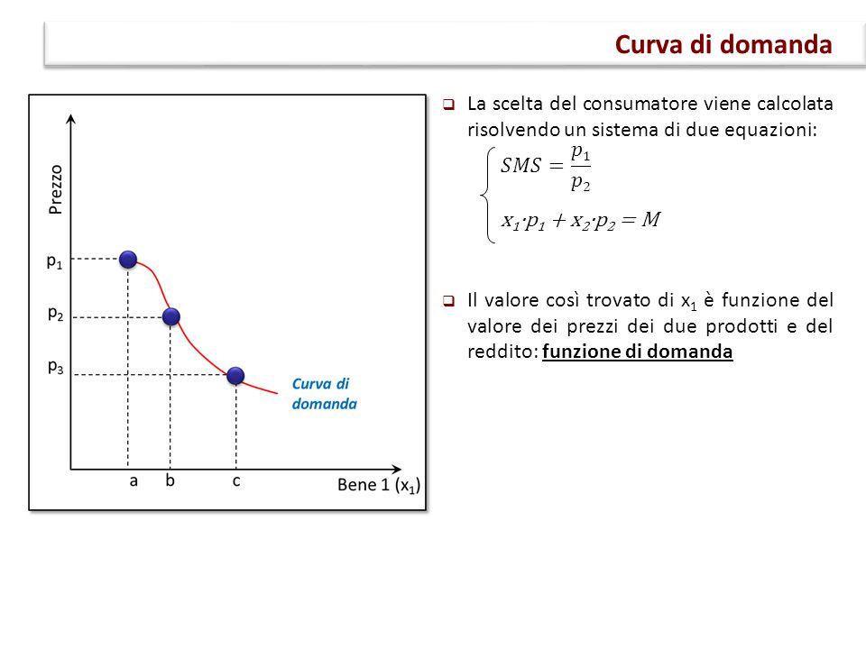 Curva di domanda La scelta del consumatore viene calcolata risolvendo un sistema di due equazioni: