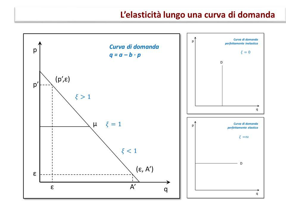 L'elasticità lungo una curva di domanda