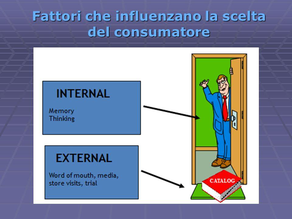 Fattori che influenzano la scelta del consumatore