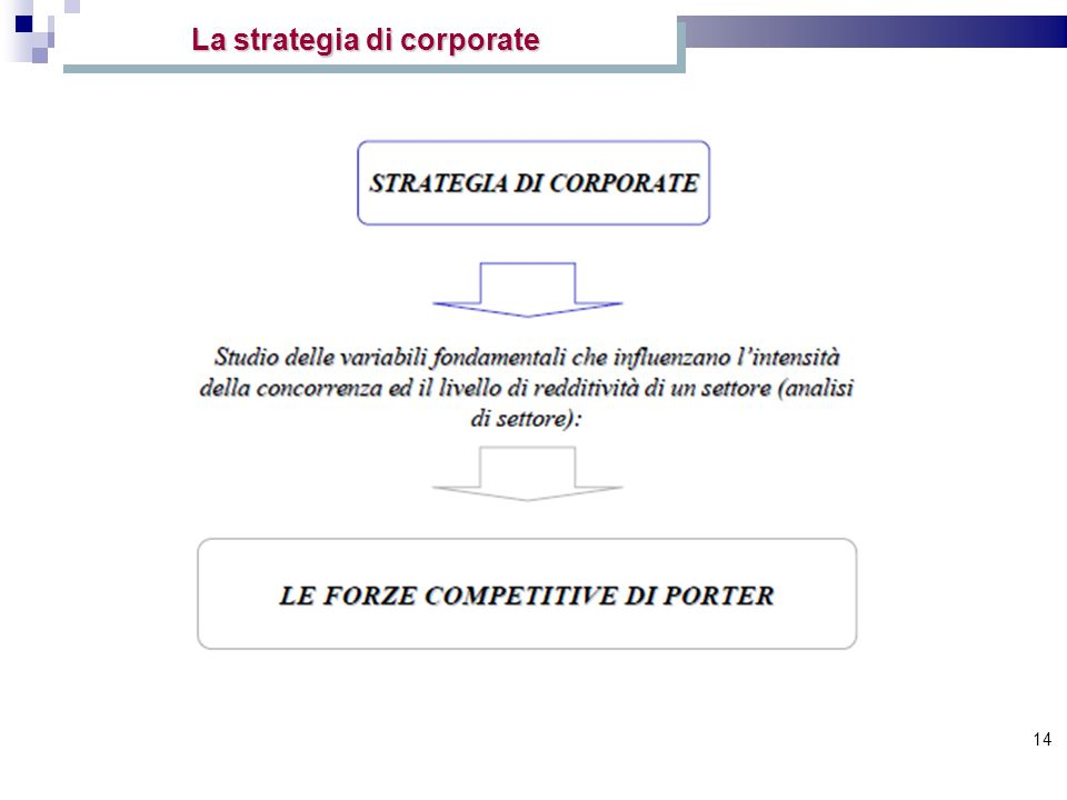 La strategia di corporate