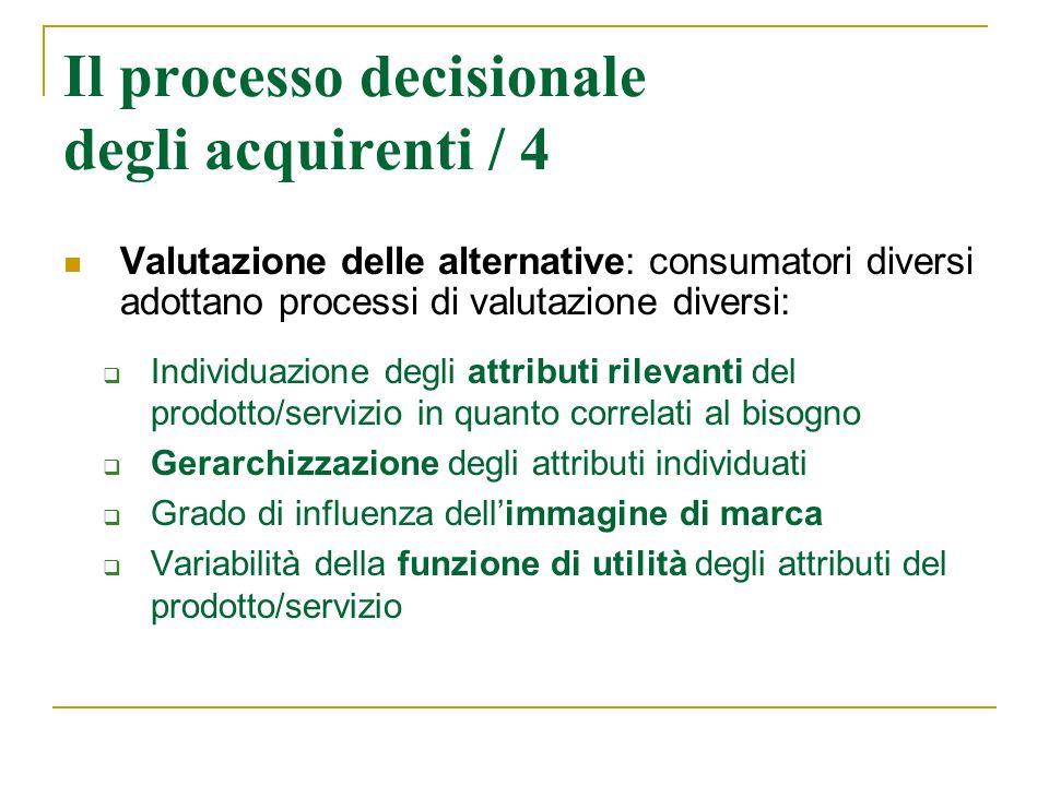 Il processo decisionale degli acquirenti / 4