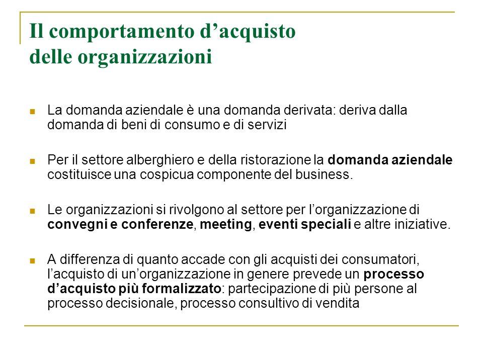 Il comportamento d'acquisto delle organizzazioni