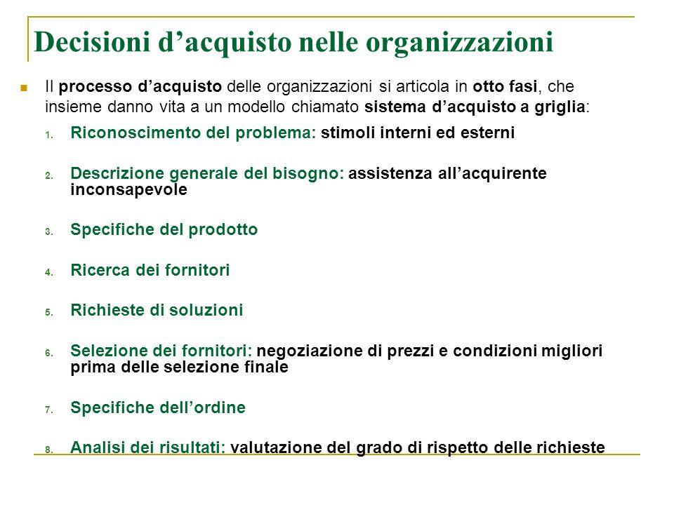 Decisioni d'acquisto nelle organizzazioni