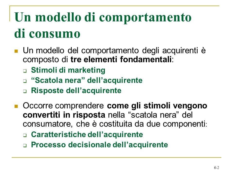 Un modello di comportamento di consumo