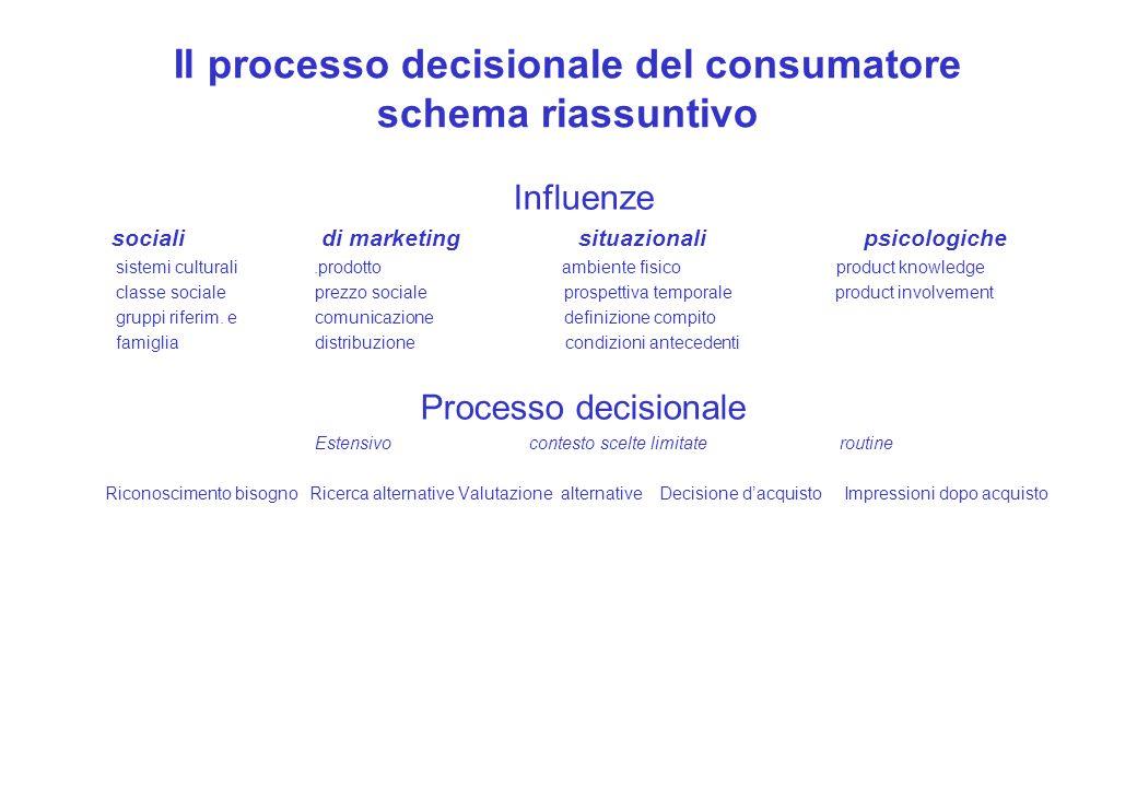 Il processo decisionale del consumatore schema riassuntivo