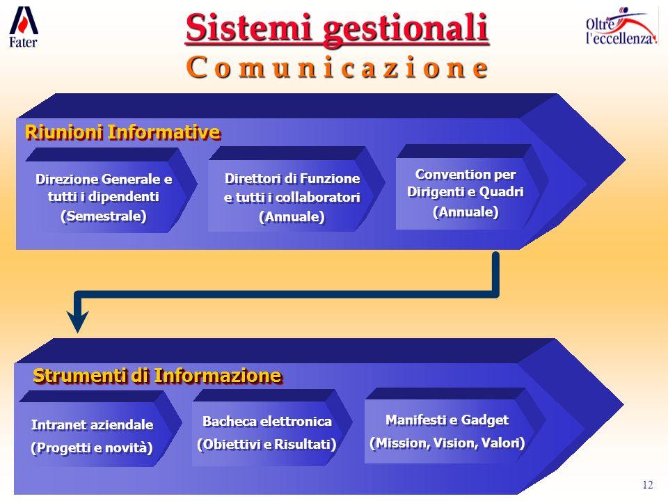Sistemi gestionali C o m u n i c a z i o n e Riunioni Informative
