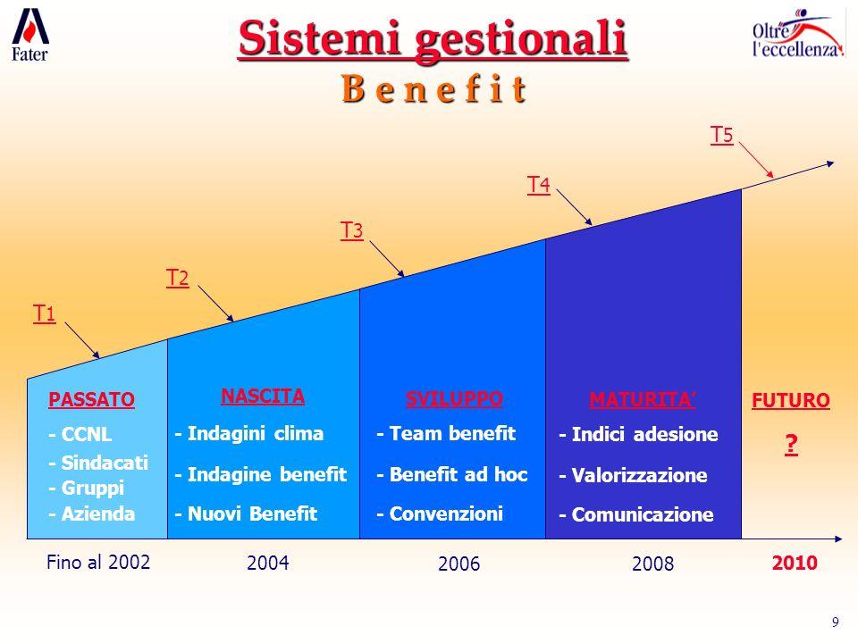 Sistemi gestionali B e n e f i t T5 T4 T3 T2 T1 Fino al 2002 PASSATO