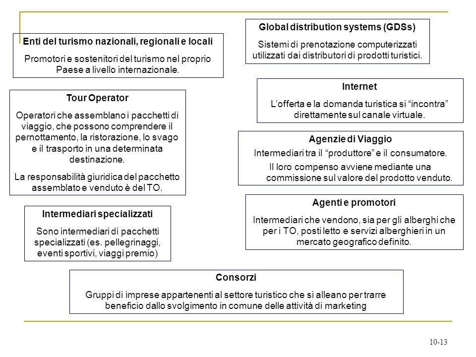 Global distribution systems (GDSs)