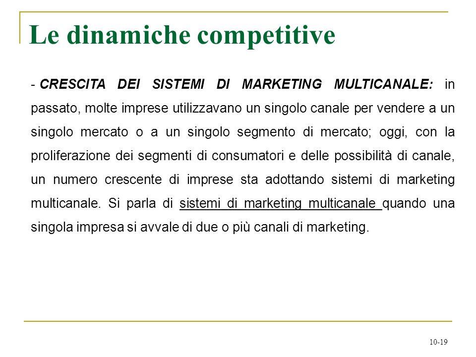 Le dinamiche competitive