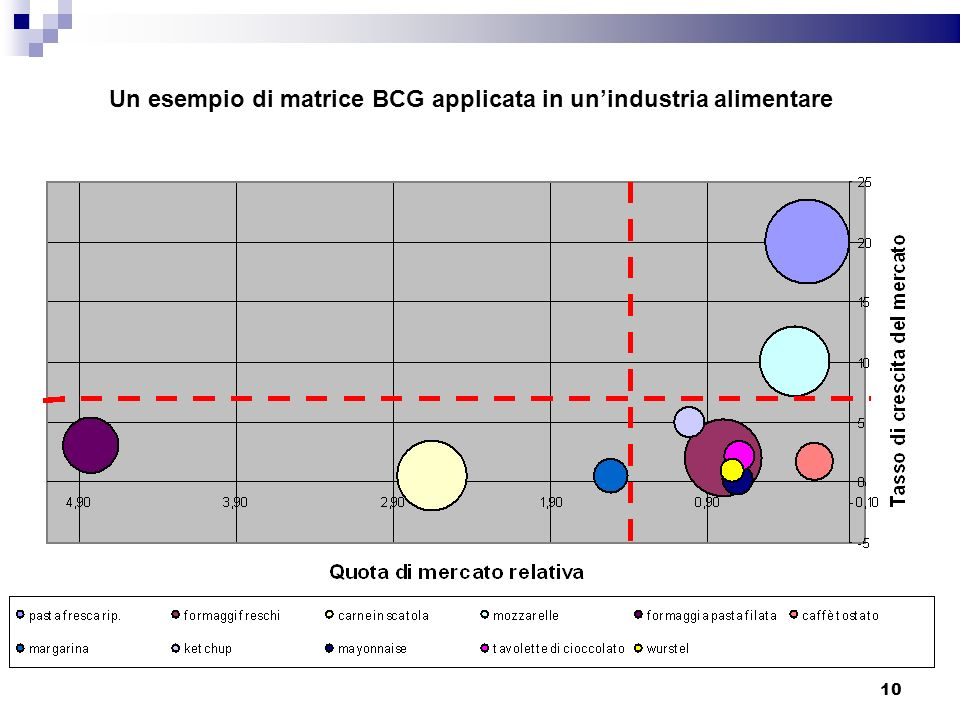 Un esempio di matrice BCG applicata in un'industria alimentare