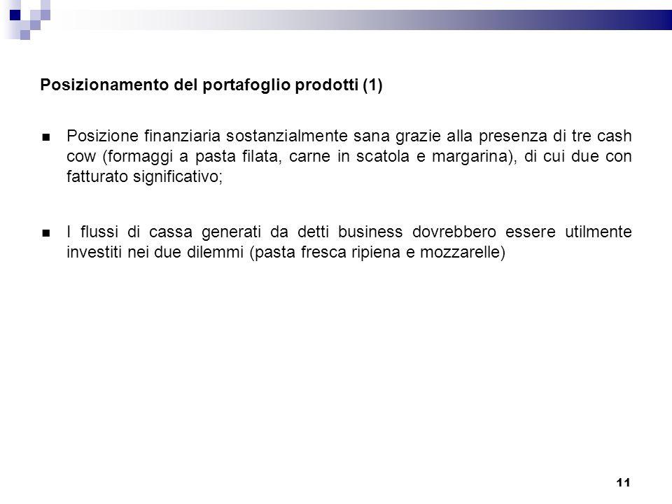 Posizionamento del portafoglio prodotti (1)