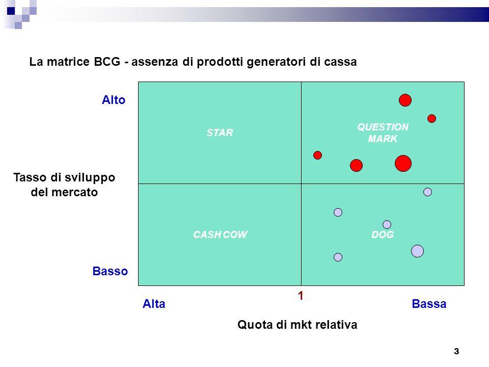 La matrice BCG - assenza di prodotti generatori di cassa