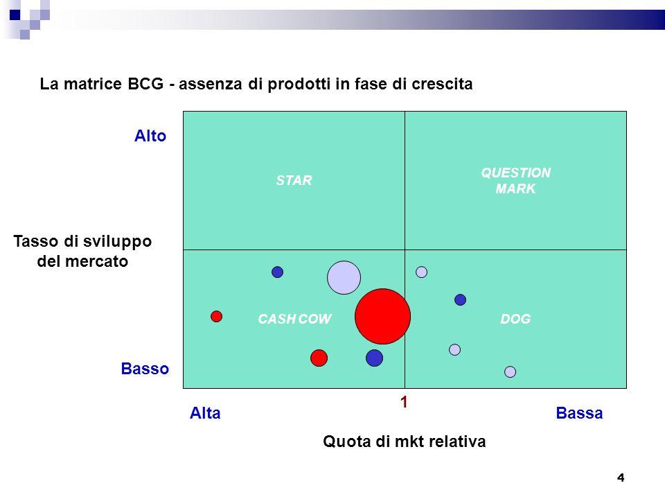 La matrice BCG - assenza di prodotti in fase di crescita