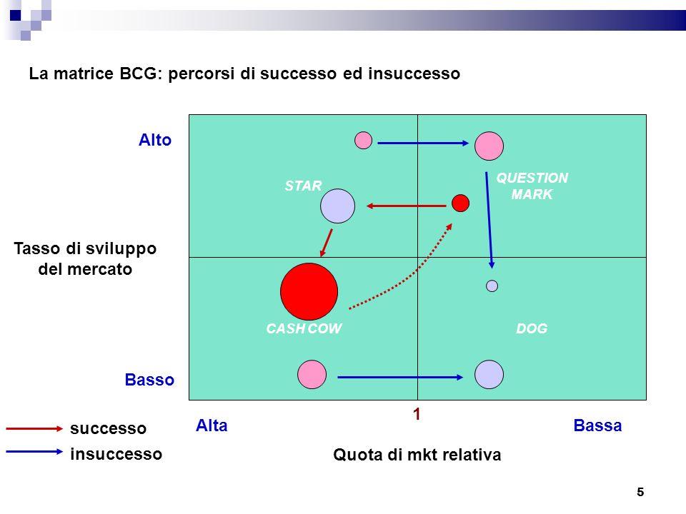 La matrice BCG: percorsi di successo ed insuccesso