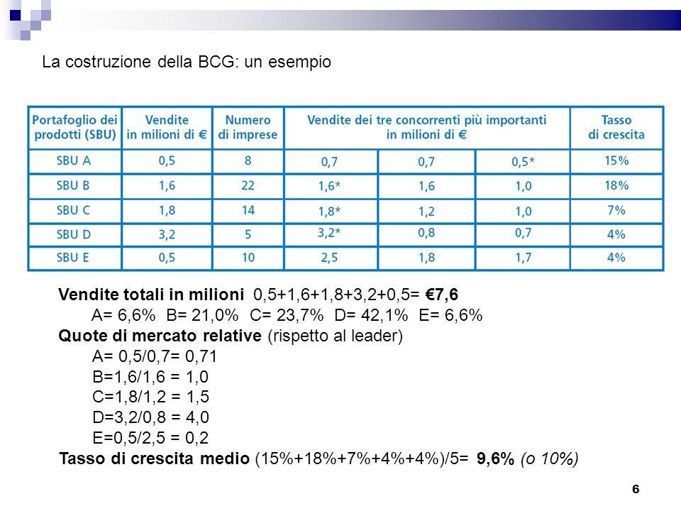 La costruzione della BCG: un esempio