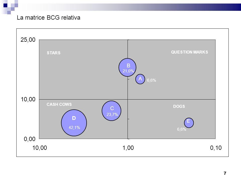 La matrice BCG relativa
