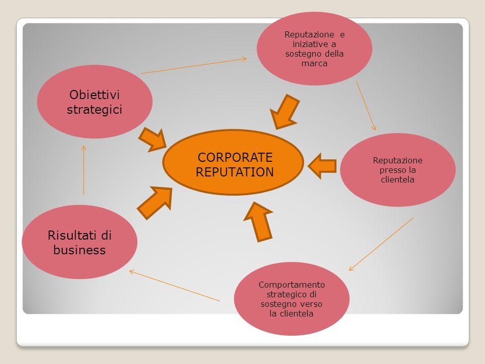 Obiettivi strategici CORPORATE REPUTATION Risultati di business