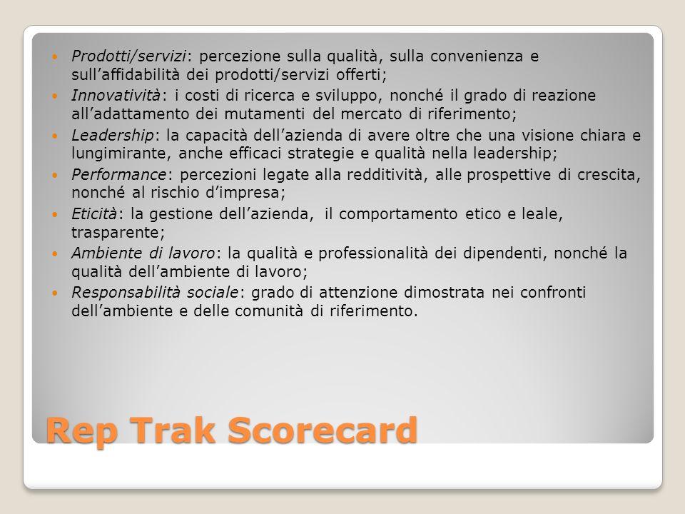 Prodotti/servizi: percezione sulla qualità, sulla convenienza e sull'affidabilità dei prodotti/servizi offerti;