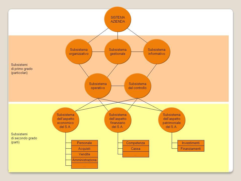 SISTEMA AZIENDA. Subsistemi. di primo grado. (particolari) Subsistema. organizzativo. Subsistema.