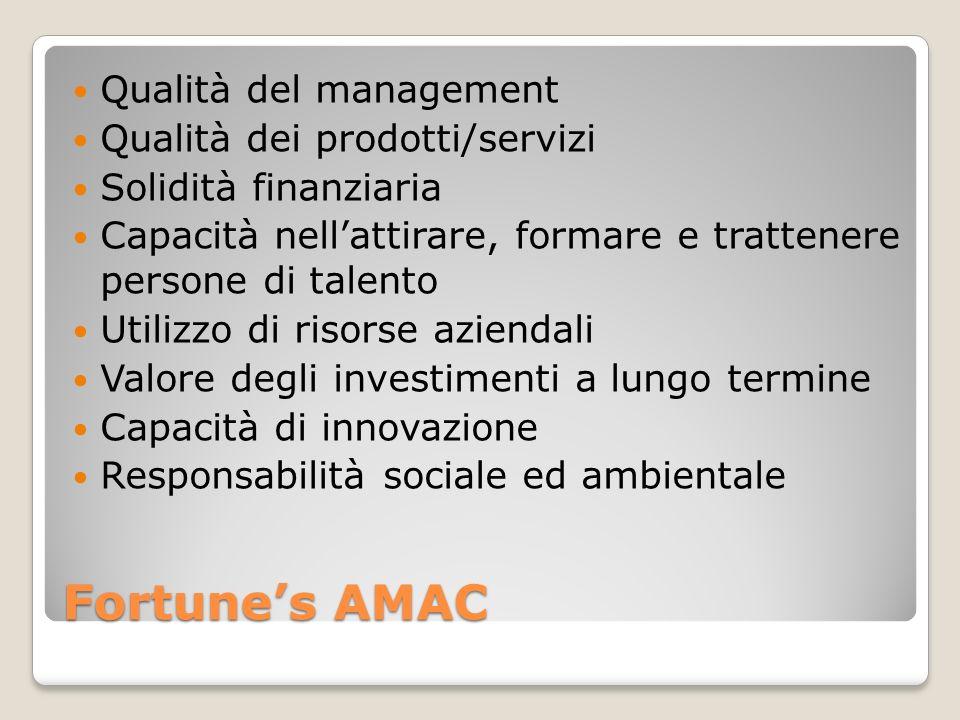 Fortune's AMAC Qualità del management Qualità dei prodotti/servizi