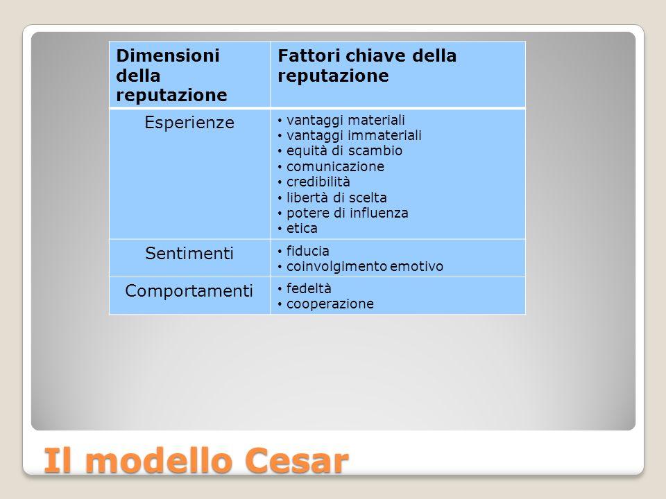 Il modello Cesar Dimensioni della reputazione