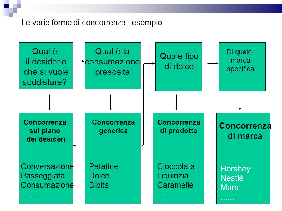 Le varie forme di concorrenza - esempio