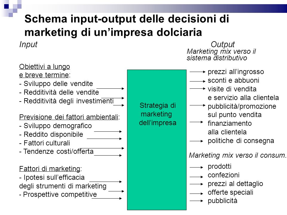 Schema input-output delle decisioni di marketing di un'impresa dolciaria