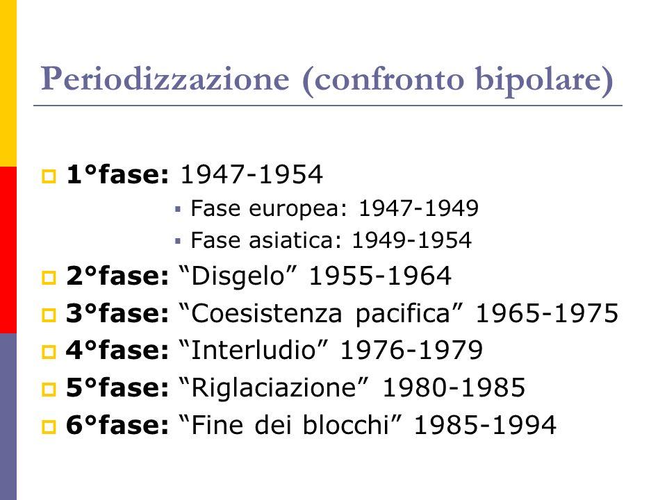Periodizzazione (confronto bipolare)