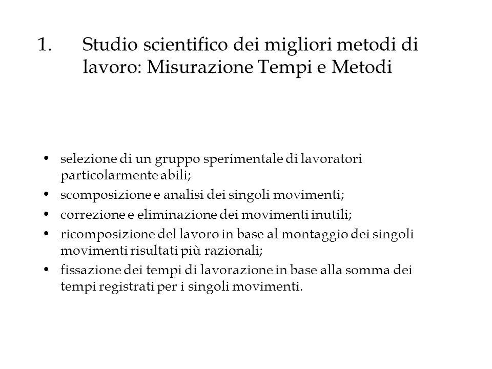 Studio scientifico dei migliori metodi di lavoro: Misurazione Tempi e Metodi