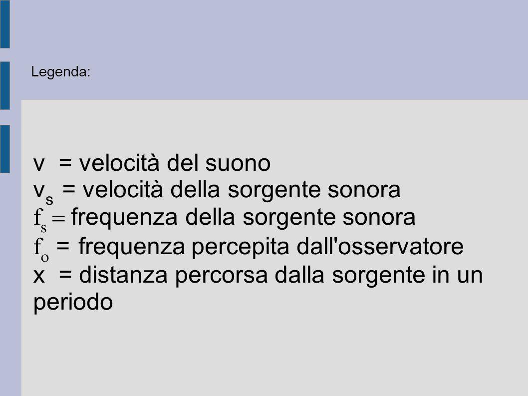vs = velocità della sorgente sonora