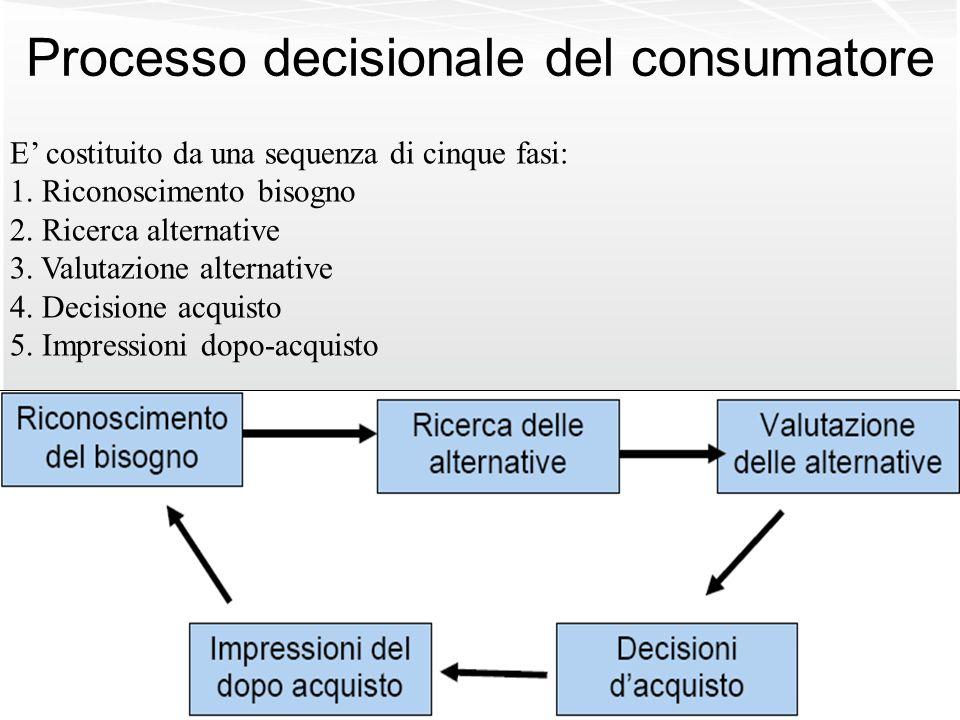 Processo decisionale del consumatore