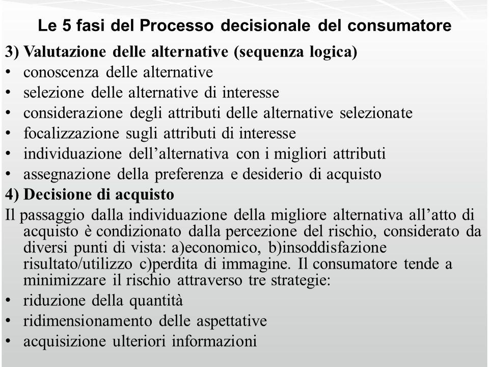 Le 5 fasi del Processo decisionale del consumatore